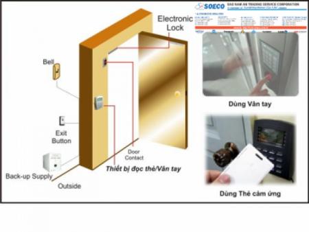 Tổng quan về hệ thống kiểm soát cổng ra vào Access Control